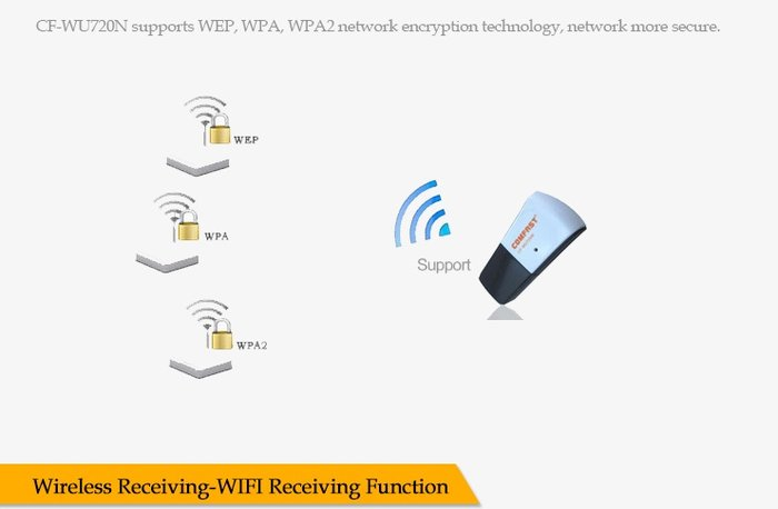MINI WI-FI ADAPTER 150 Mbps CF-WU720N